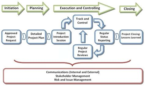 Introduction To Project Management Life Cycle Stages And. Jacksonville Metro Treatment Center. Interest On Payday Loans Luxury Rehab Centers. Video Game Design For Dummies. Second Chance Home Loans On The Road Trailers. Online Bachlors Degree Local Movers San Diego. Spring Break Penn State Rats And Mice Control. Impersonating A Marine Cheap Reseller Hosting. Management Course Syllabus Emr Patient Portal