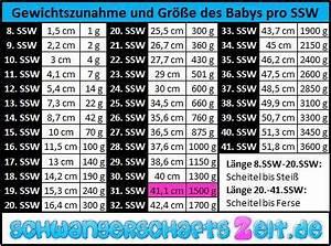 Gewicht Baby Ssw Berechnen : 31 ssw bauch gewichtszunahme senkwehen ~ Themetempest.com Abrechnung
