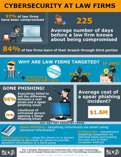 infographic cybersecurity  law firms