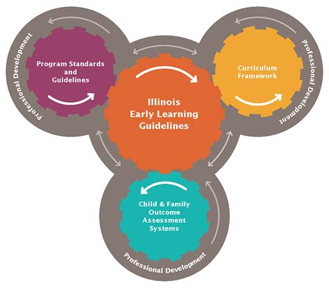 illinois early learning guidelines for children birth to 513 | h align