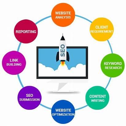 Seo Optimization Engine Delhi Services Company