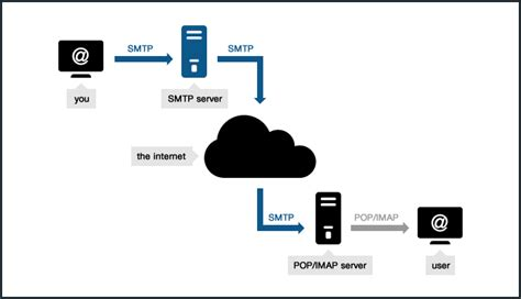 Porta Server Hotmail by O Que 233 A Sigla Smtp No Hotmail Saiba Para O Que Serve
