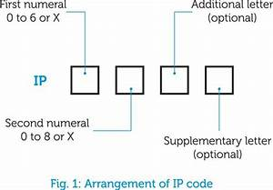 External Influences And The Ip Code