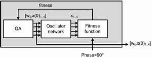 Block Diagram Of First Stage  It Estimates The Oscillator
