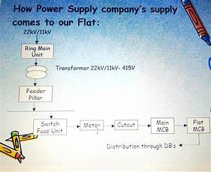 What Is House Wiring System    Isi Rules For Wiring