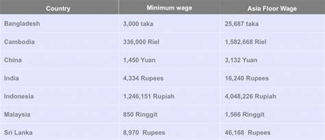 wie wird der asia floor wage berechnet ein lohn zum leben