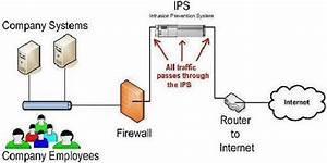 Example Of Ips On A Network  Firewalls And Ips