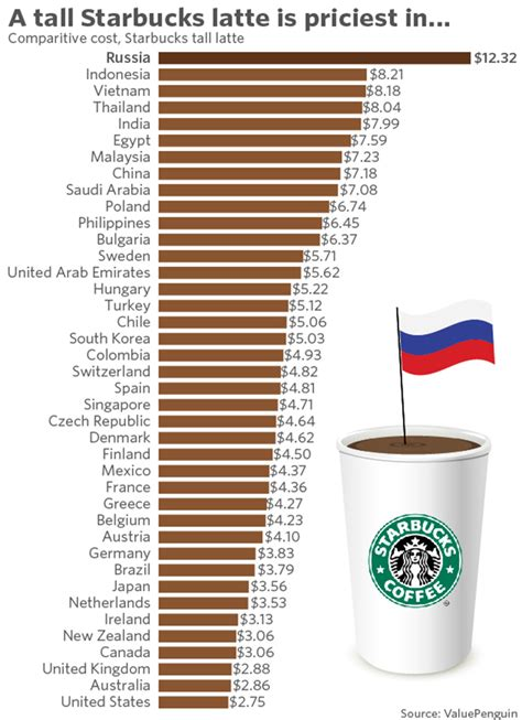 A Starbucks Latte Costs More Than $12 In This Country Marketwatch