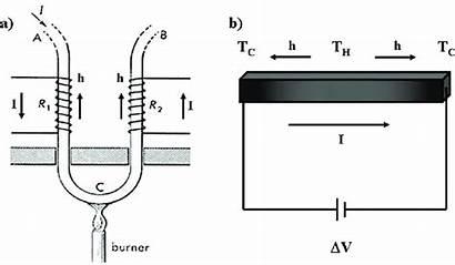 Thomson Effect Experimental Setup Demonstration Diagram Drawing