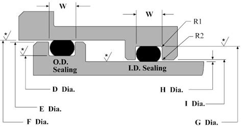 o ring design guide dynamic o ring groove design guide 226 rod and piston glands