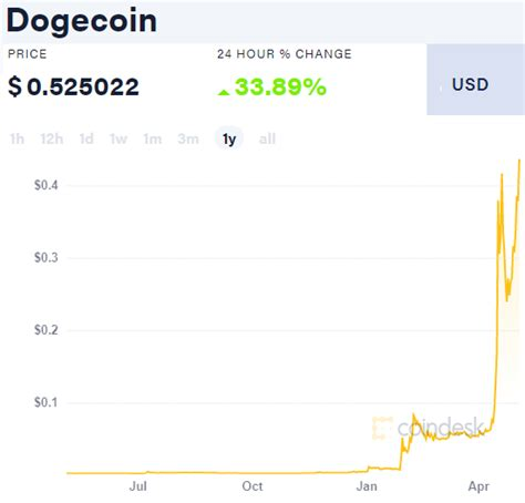 Gold Price Bounces as Dogecoin Surges, 'Enemies of the ...