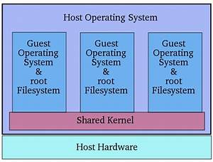 Linux  An Overview Of Virtualization Techniques