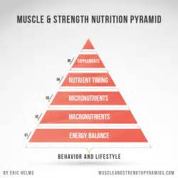 Bench Press Pyramid Workout buy the muscle and strength pyramid books