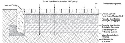 Unilock Installation Guide by Pavers Cr Schmidt Inc