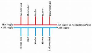 Plumbing - Usefulness Of Pex Manifold