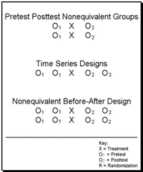 experimental design exles chapter 5 3 quasi experimental design allpsych