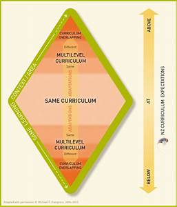 Differentiation And Adaptation    Effective Pedagogy For