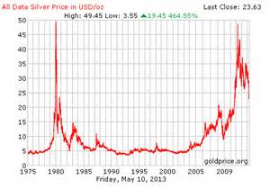 Silver Price History Chart