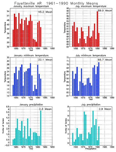 fayetteville arkansas climate yearly annual temperature average annual precipitation