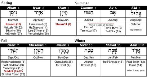 rosh chodesh  jewish month