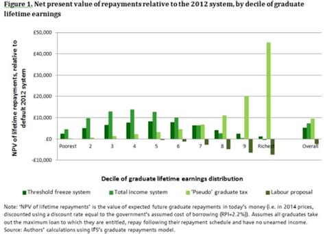 institute  fiscal studies observations