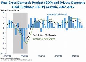Second Estimate of Gross Domestic Product for the Fourth ...