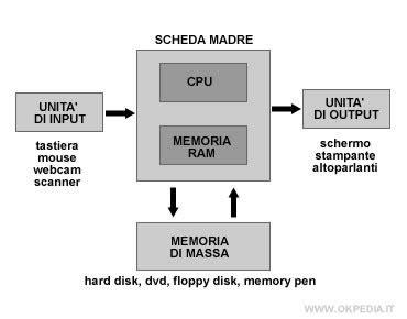 Computer Okpedia