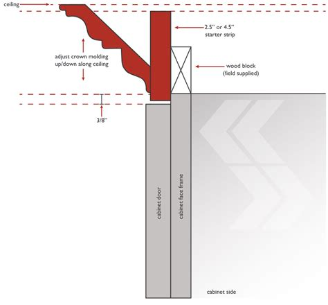 what is scribe molding for kitchen cabinets how to install scribe moulding on cabinets www