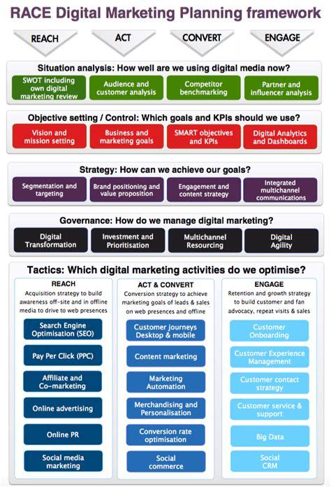 digital marketing plan what is digital marketing a visual summary smart insights