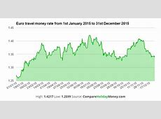 Compare Holiday Money Launches Historical Exchange Rates