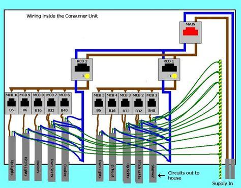replacing  consumer unit energy pinterest  ojays