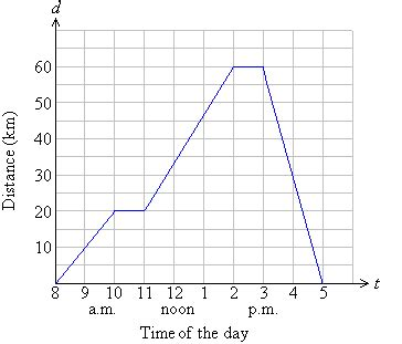 travel graph worksheet travel graphs