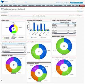 Facilities Management Dashboard