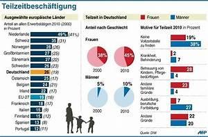 Teilzeit Jobs Saarland : interaktives foren spiel seite 2320 forenspiele e30 ~ Watch28wear.com Haus und Dekorationen