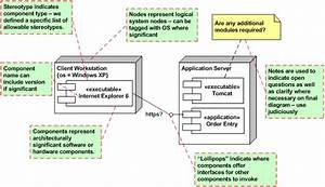 System Architecture Diagrams    Systems Flow  Inc