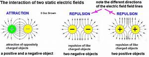 Static Electricity Electric Field Explaining Effects