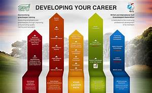Career Path For Greenkeepers Courses Qualifications Learning