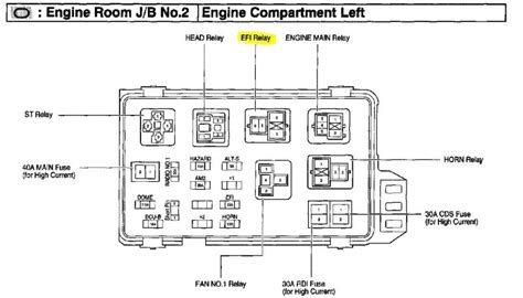 Stereo Fuse Box 1995 Civic Sedan by 2009 Toyota Yaris Fuel Relay Location Ourclipart