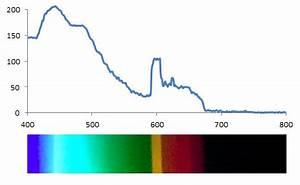 Index of electronics neon