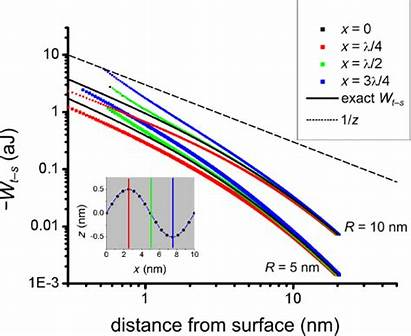 Force Atomic Surfaces Corrugated Microscopy Bjnano Tip