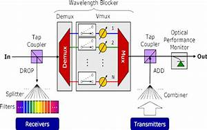 Optical Multiplexing For High Speed Communication Systems