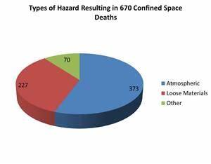 Confined Space Types Chart We Must Change The Statistics Of Confined Space Injuries
