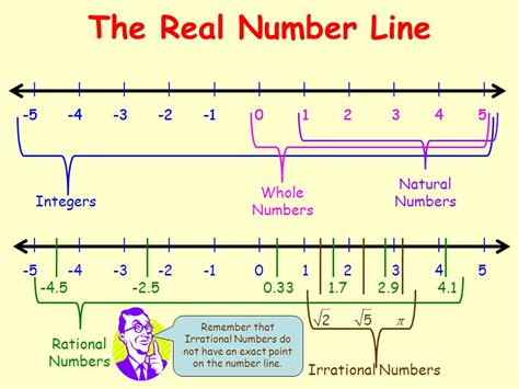 The Real Number System Real Numbers Irrational Numbers  Ppt Video Online Download