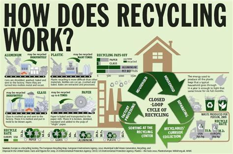 How Does Recycling Work? #infographic Infographic App Android Flat Presentation Art Museum Architecture Background Slideshow Video Show Serial Killer L�m
