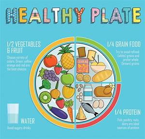 Nutrition And Healthy Eating  U2013 What You Need To Know