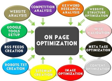 on page optimization in seo on page optimisation for the travel industry on page seo