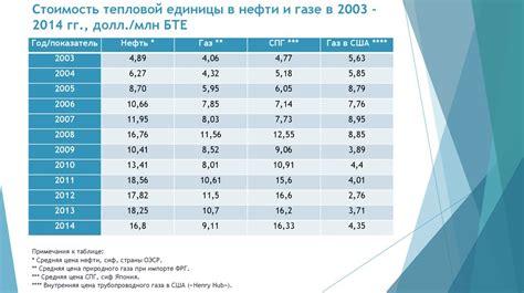 Динамика потребления энергии энергетический сектор экономики республики беларусь