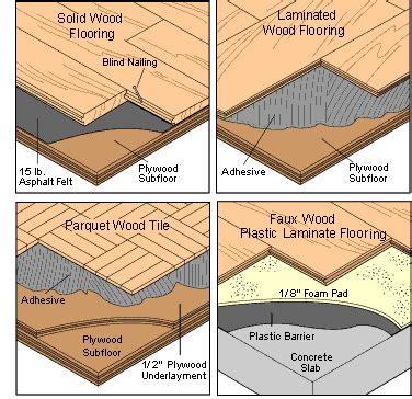 types of floor types of flooring how many types of flooring are there