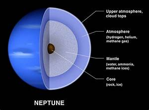 Facts About Neptune | 8 Planets