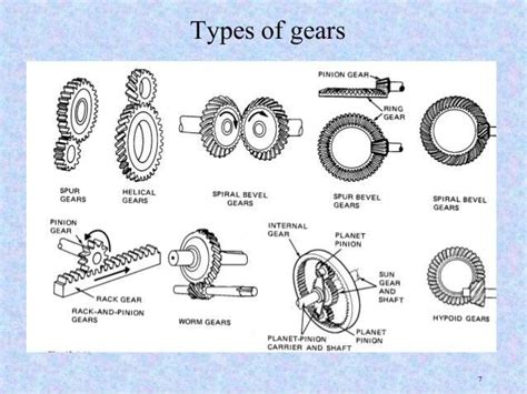 Types Of Gears.jpg